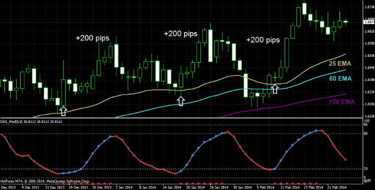 10 Pips A Day Holy Grail