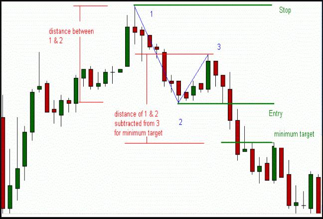 123 Pattern + Alert Mq4 Gratis
