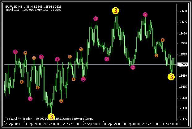 Zz semafor trading system