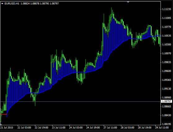 Download MT4 Indicator Trend Hunter