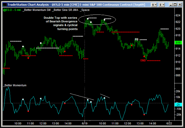 Forex: Stochastic Momentum Index Best Settings For 1 Hour Chart