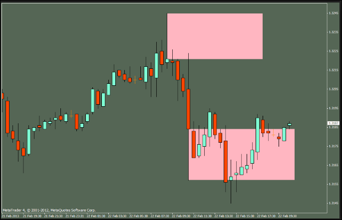 Consolidation Indicator MT4 Download