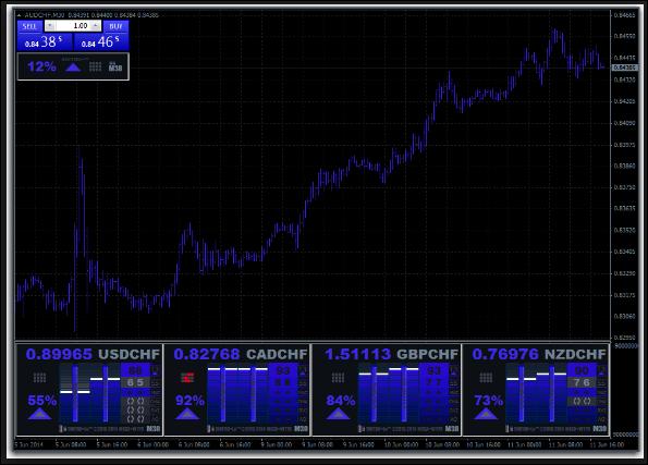 CSR 100 Custom Indicator Free