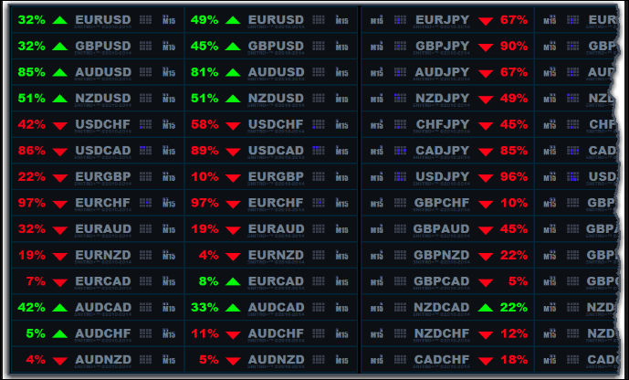 Currency Power Signal Free