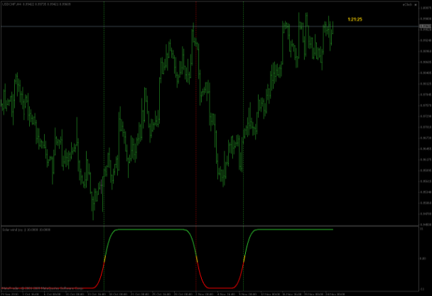 Cycle Bar Indicator Mql4