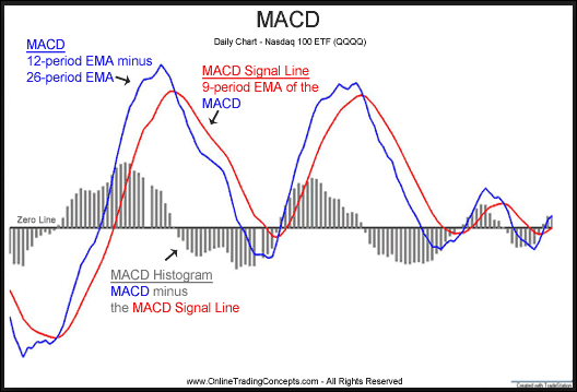 Forex best macd settings