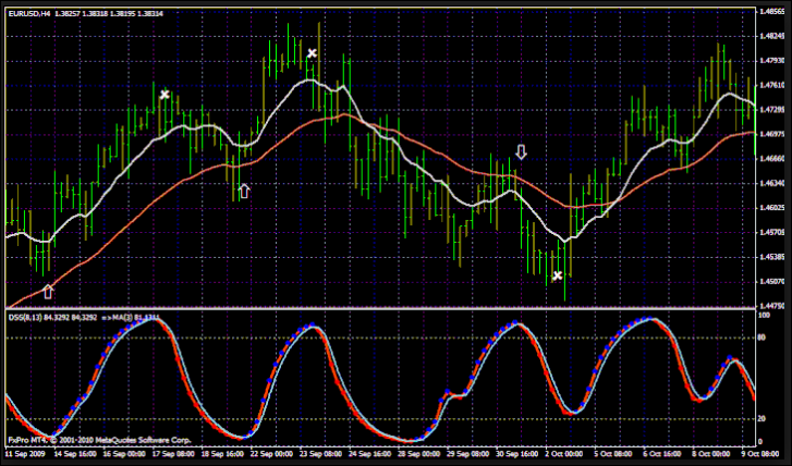 Free Download Robby Dss Forex Oscillator' Articles at Forex Ato